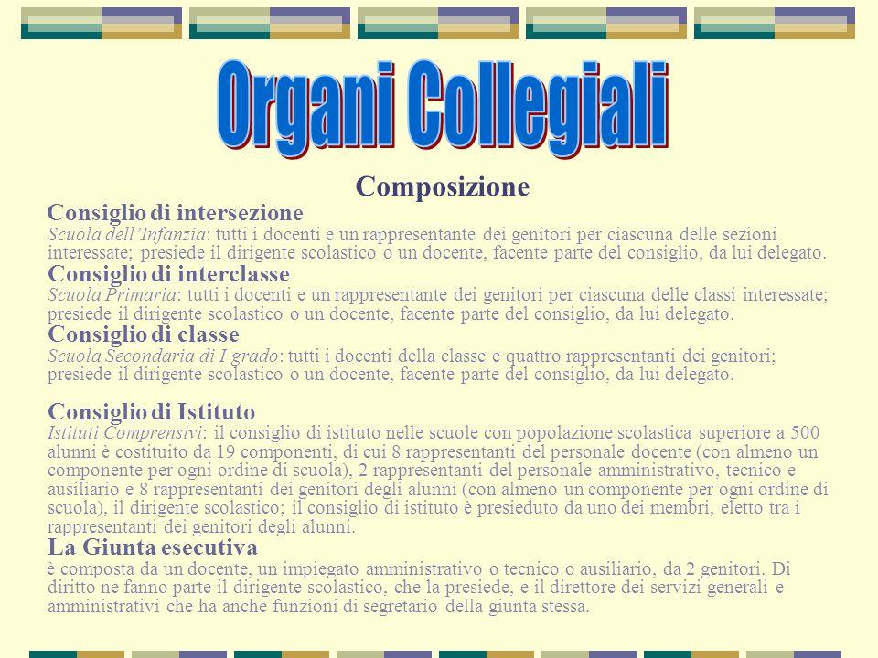 Organi Collegiali Composizione