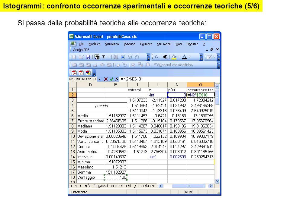 Istogrammi: confronto occorrenze sperimentali e occorrenze teoriche (5/6)