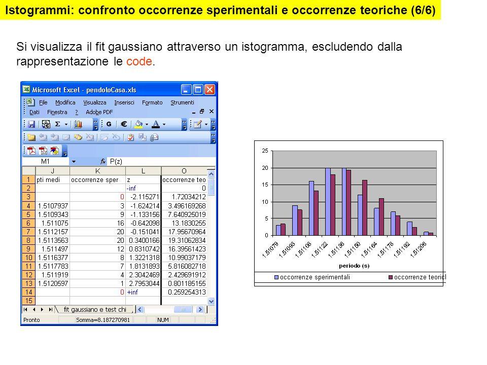 Istogrammi: confronto occorrenze sperimentali e occorrenze teoriche (6/6)
