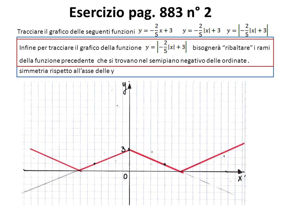 Esercizio pag. 883 n° 2 Tracciare il grafico delle seguenti funzioni