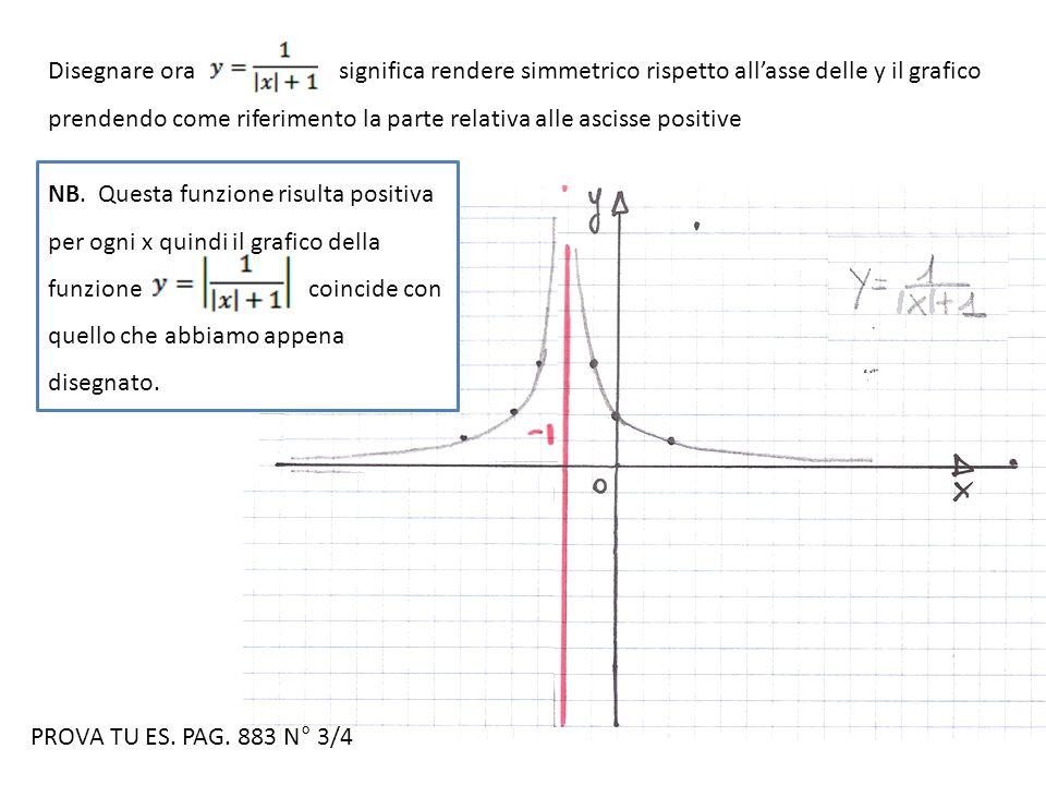 Disegnare ora significa rendere simmetrico rispetto all'asse delle y il grafico prendendo come riferimento la parte relativa alle ascisse positive