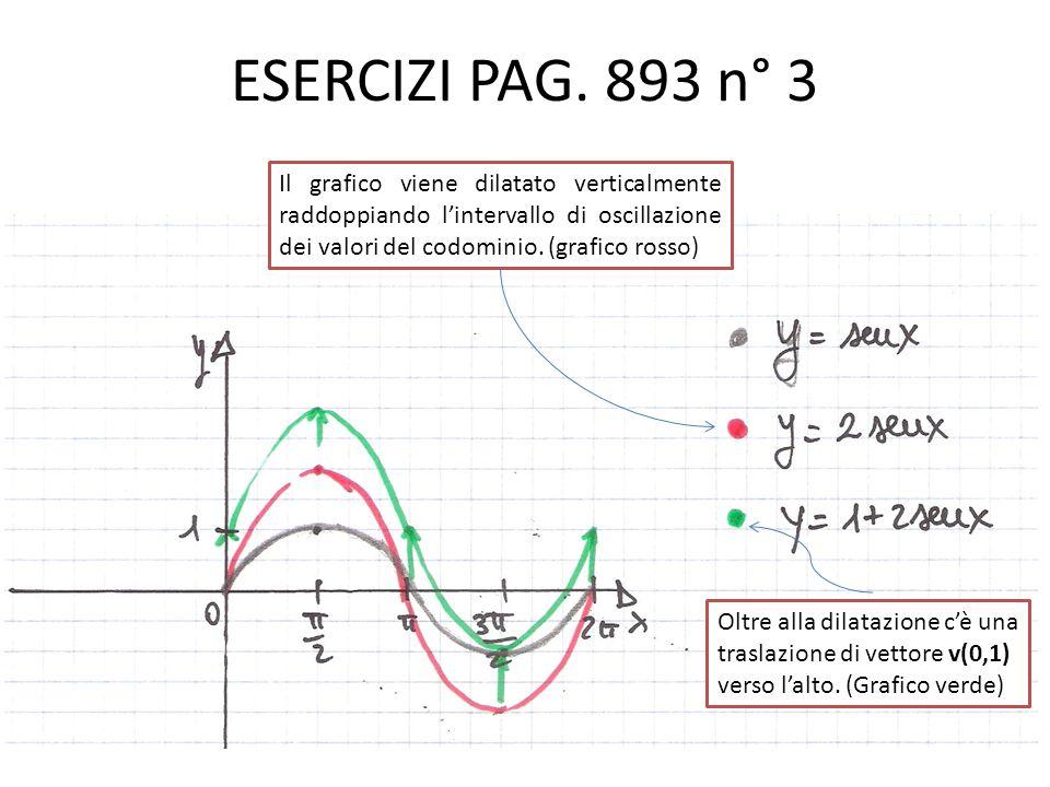 ESERCIZI PAG. 893 n° 3 Il grafico viene dilatato verticalmente raddoppiando l'intervallo di oscillazione dei valori del codominio. (grafico rosso)