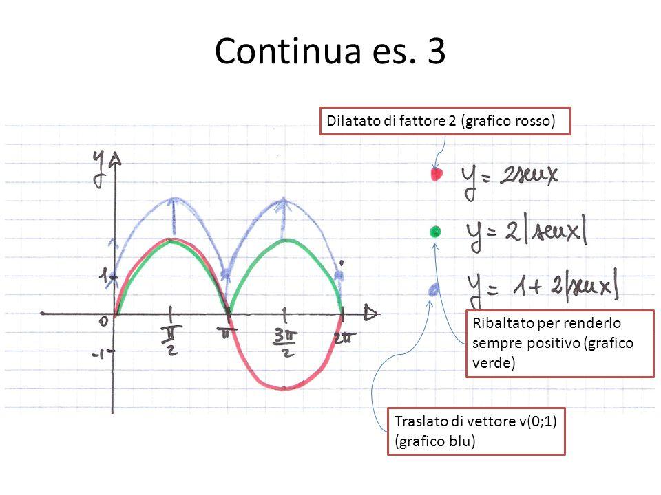 Continua es. 3 Dilatato di fattore 2 (grafico rosso)