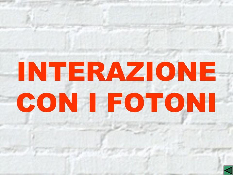 INTERAZIONE CON I FOTONI