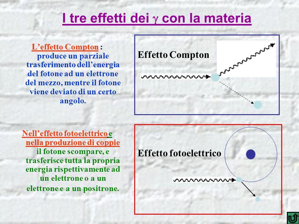 I tre effetti dei  con la materia