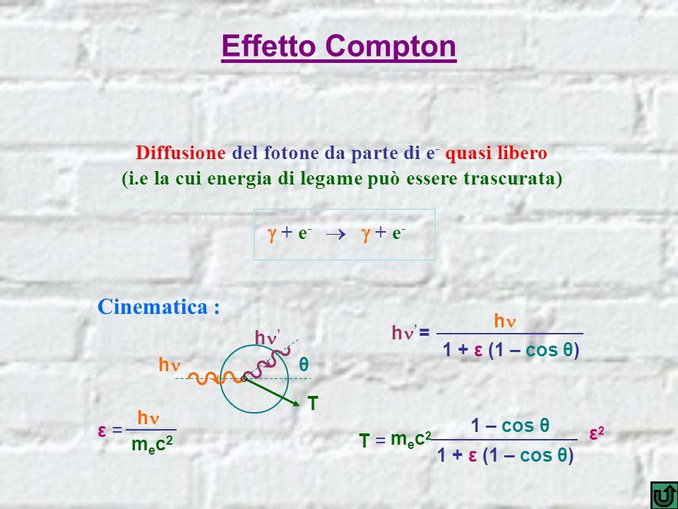 Effetto Compton Cinematica :