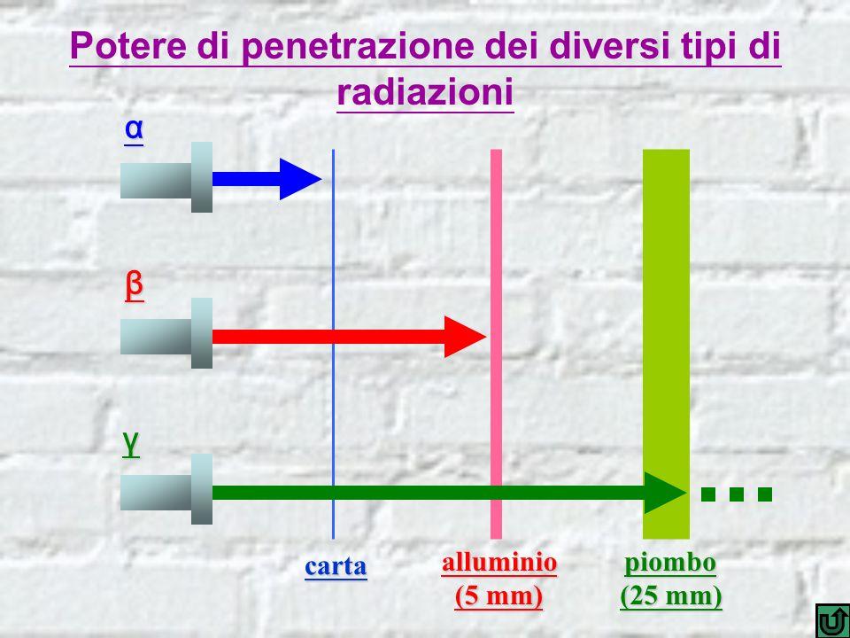 Potere di penetrazione dei diversi tipi di radiazioni