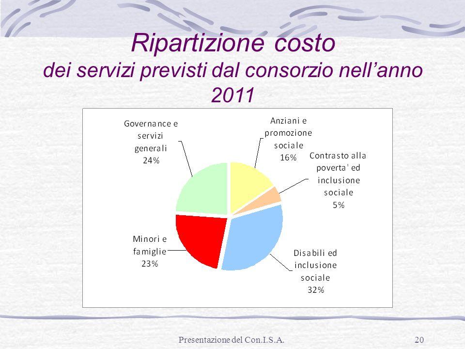 Ripartizione costo dei servizi previsti dal consorzio nell'anno 2011