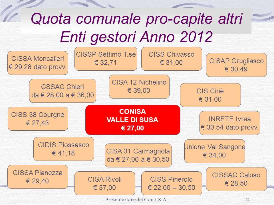 Quota comunale pro-capite altri Enti gestori Anno 2012