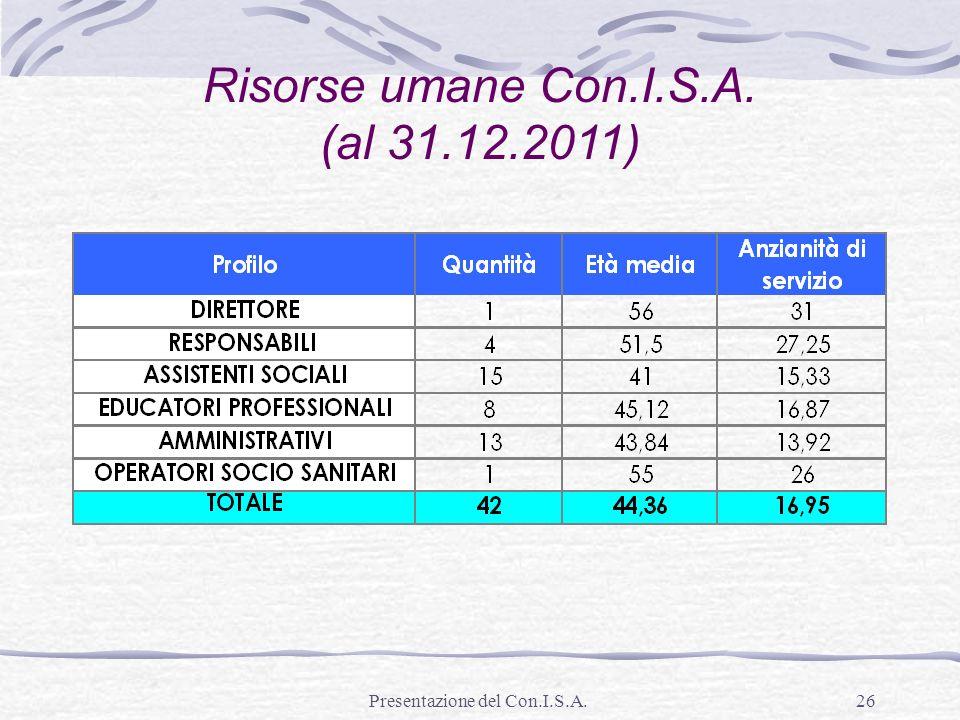 Risorse umane Con.I.S.A. (al 31.12.2011)