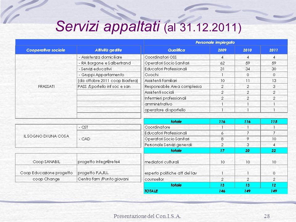 Servizi appaltati (al 31.12.2011)