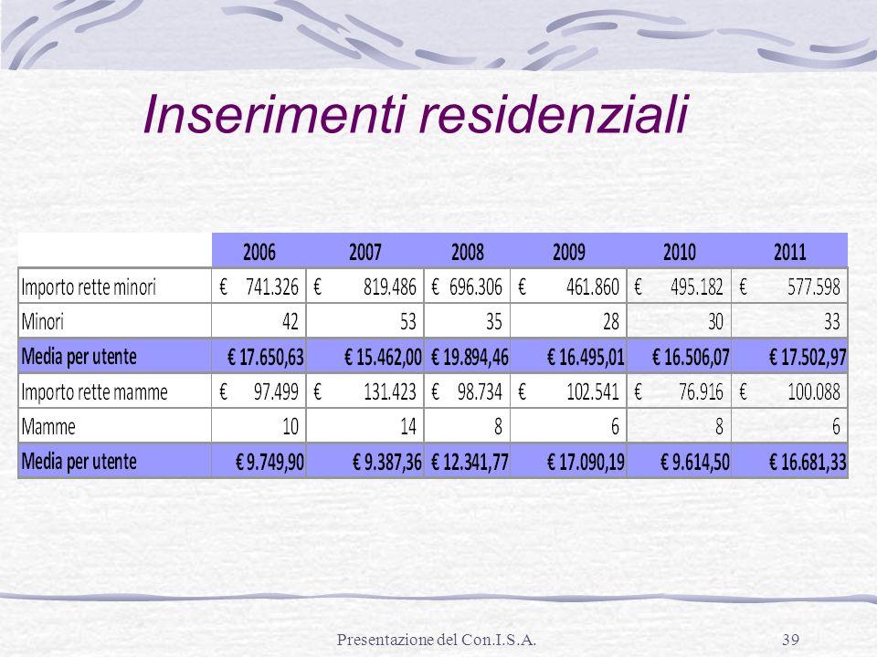 Inserimenti residenziali
