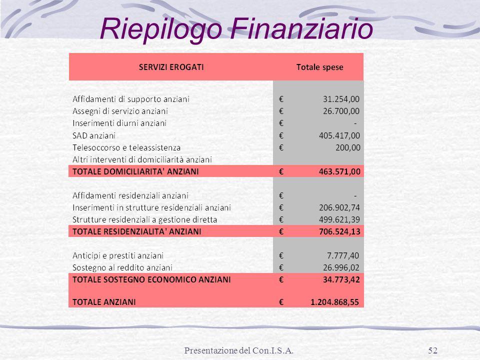 Riepilogo Finanziario