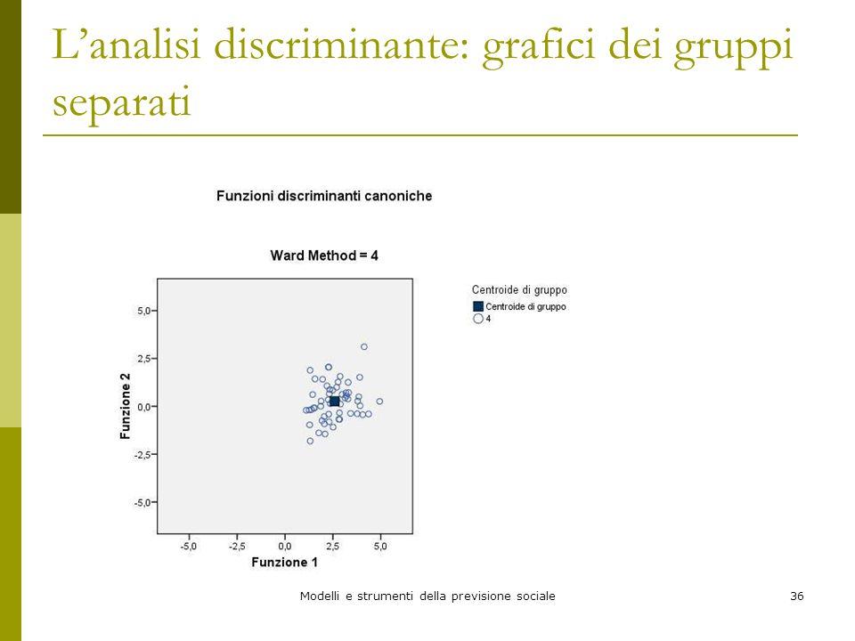L'analisi discriminante: grafici dei gruppi separati
