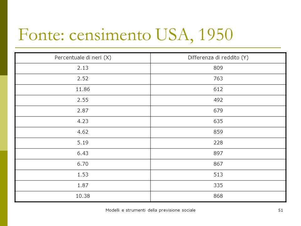 Fonte: censimento USA, 1950 Percentuale di neri (X)