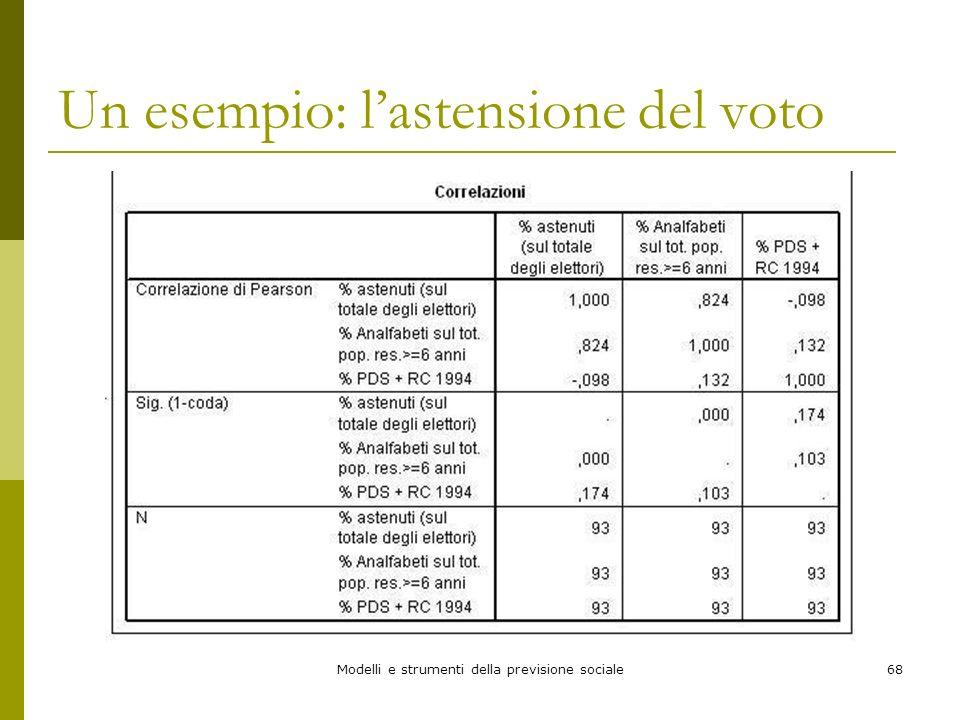 Un esempio: l'astensione del voto