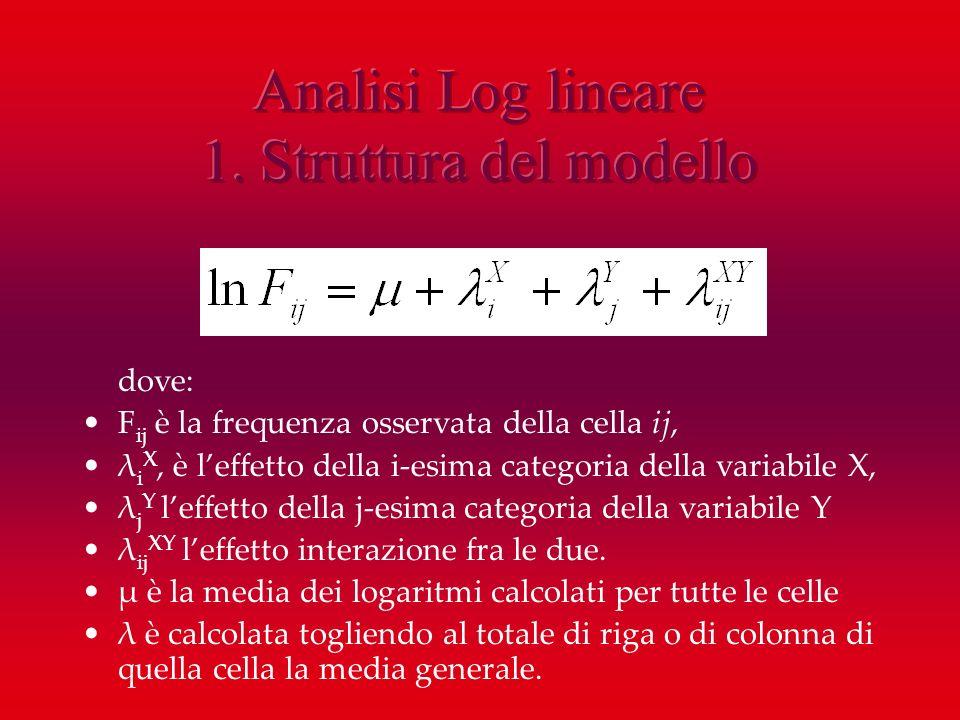 Analisi Log lineare 1. Struttura del modello