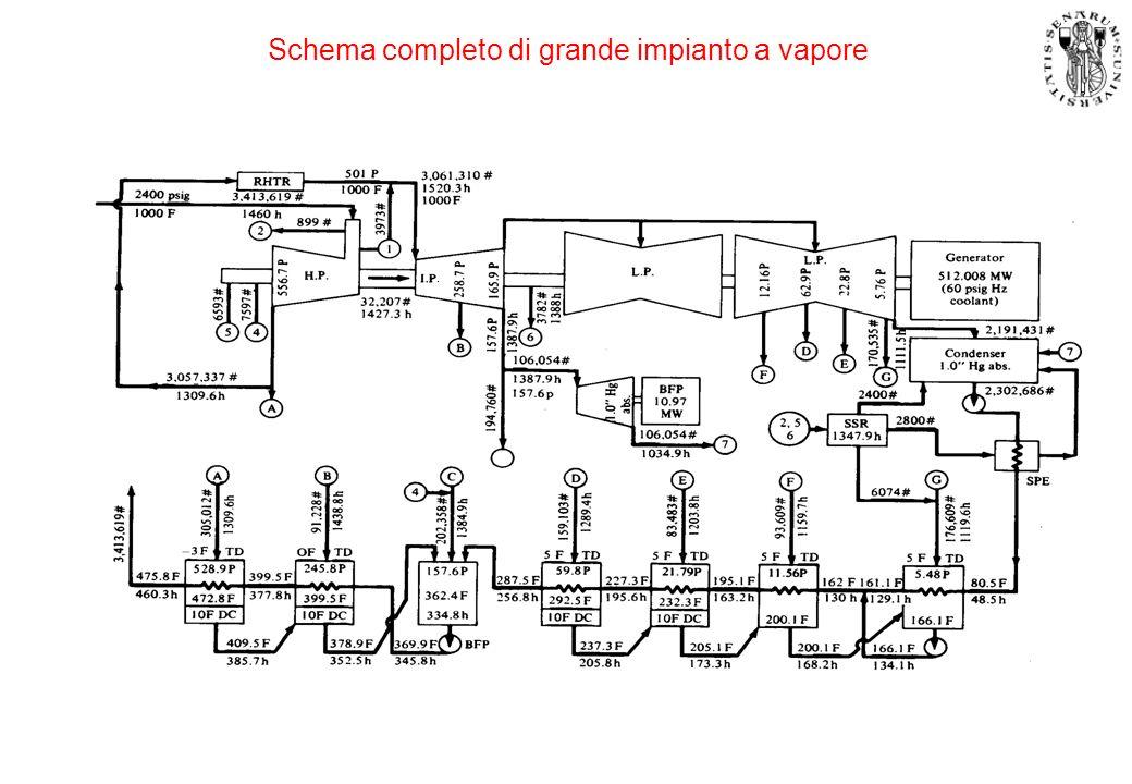 Schema completo di grande impianto a vapore