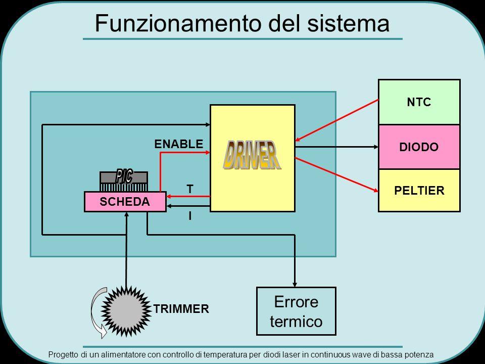 Funzionamento del sistema