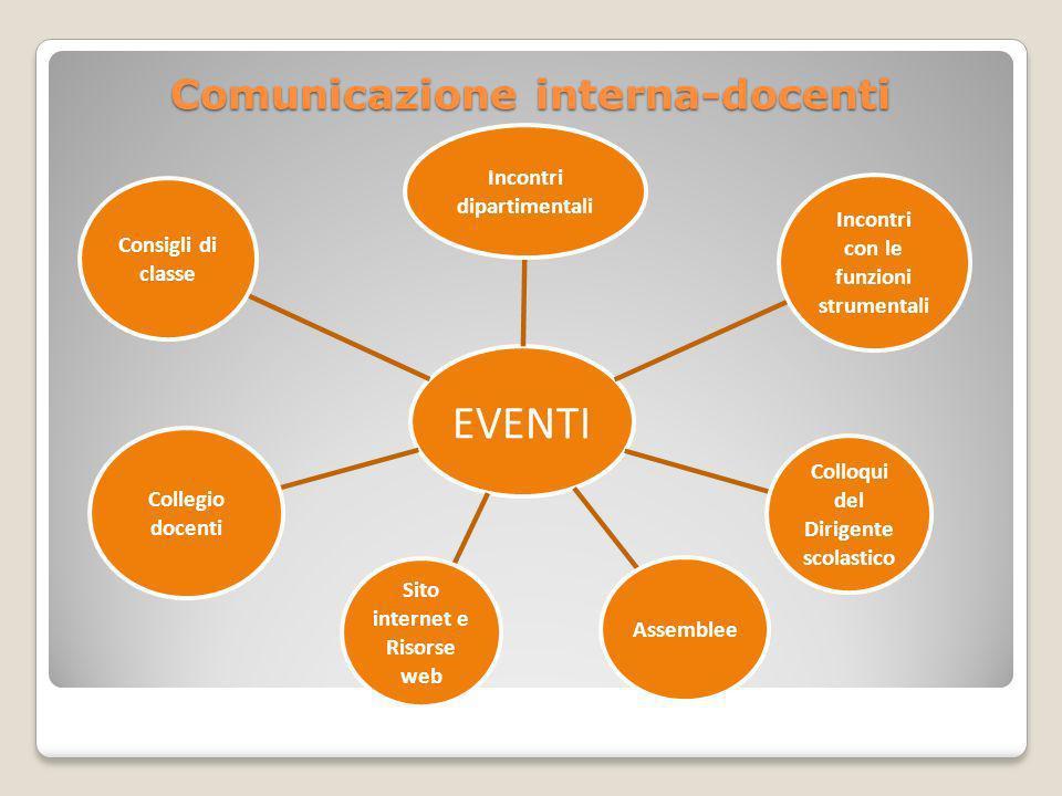 Comunicazione interna-docenti