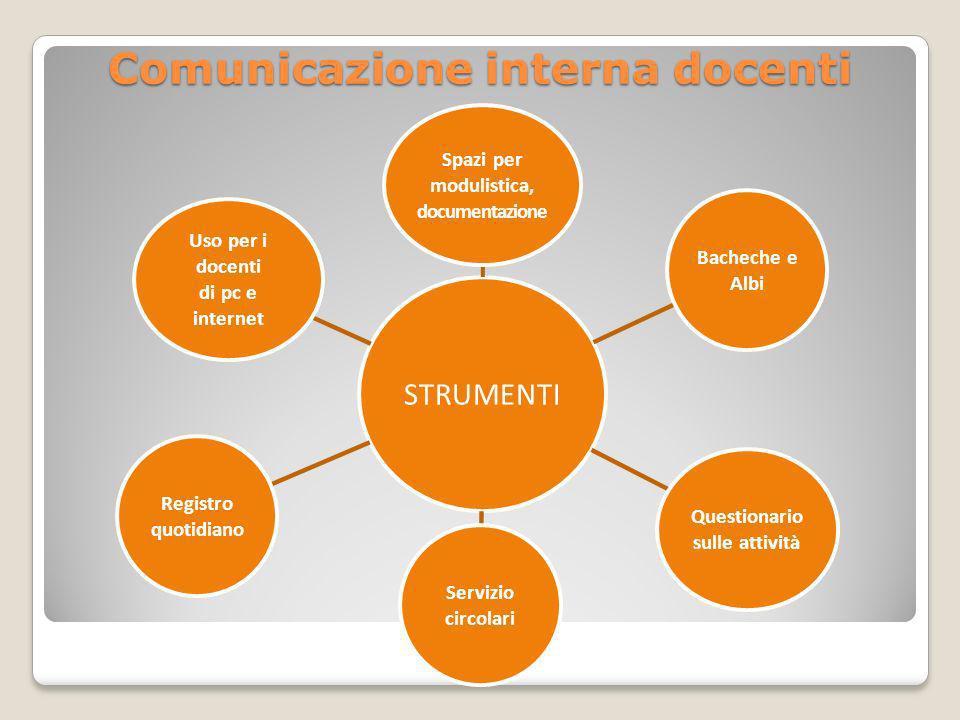 Comunicazione interna docenti