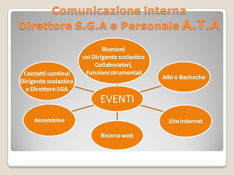 Comunicazione interna Direttore S.G.A e Personale A.T.A