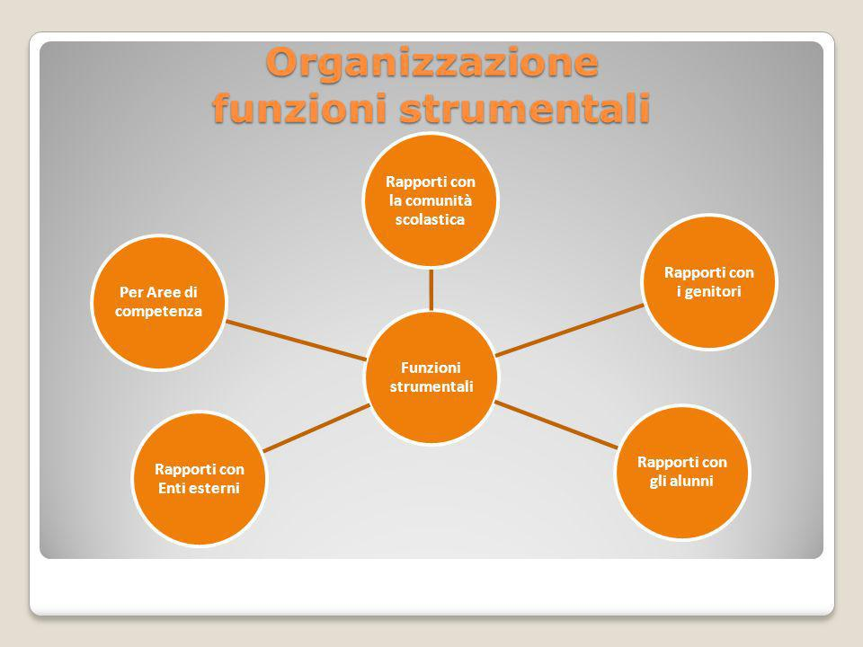 Organizzazione funzioni strumentali