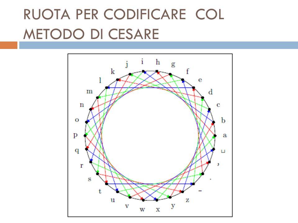 RUOTA PER CODIFICARE COL METODO DI CESARE