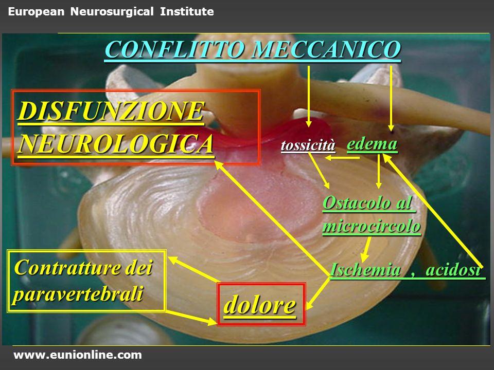 DISFUNZIONE NEUROLOGICA dolore CONFLITTO MECCANICO Contratture dei