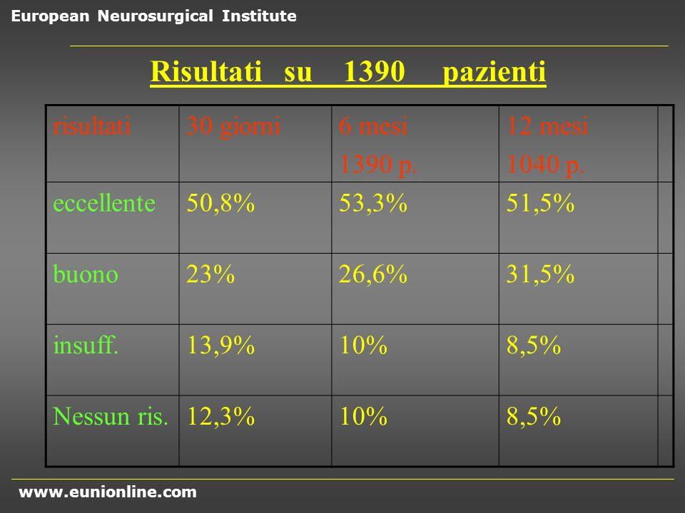 Risultati su 1390 pazienti risultati 30 giorni 6 mesi 1390 p. 12 mesi
