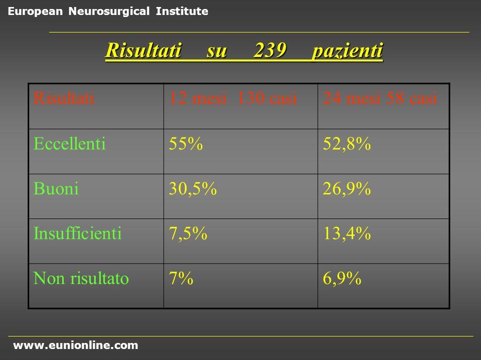 Risultati su 239 pazienti Risultati 12 mesi 130 casi 24 mesi 58 casi
