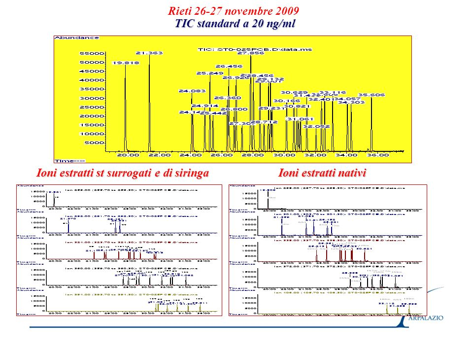 Rieti 26-27 novembre 2009 TIC standard a 20 ng/ml.