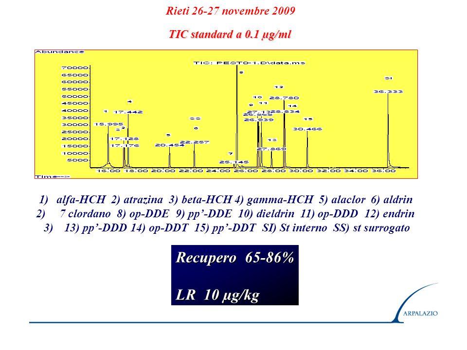 Recupero 65-86% LR 10 µg/kg Rieti 26-27 novembre 2009
