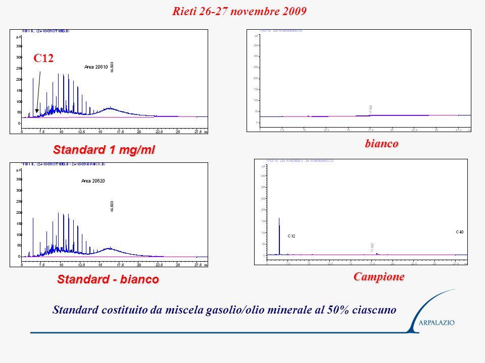 Rieti 26-27 novembre 2009 C12. bianco. Standard 1 mg/ml. Standard - bianco. Campione.