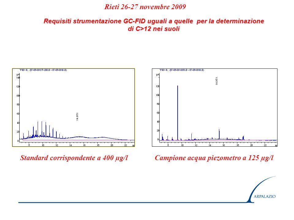 Requisiti strumentazione GC-FID uguali a quelle per la determinazione