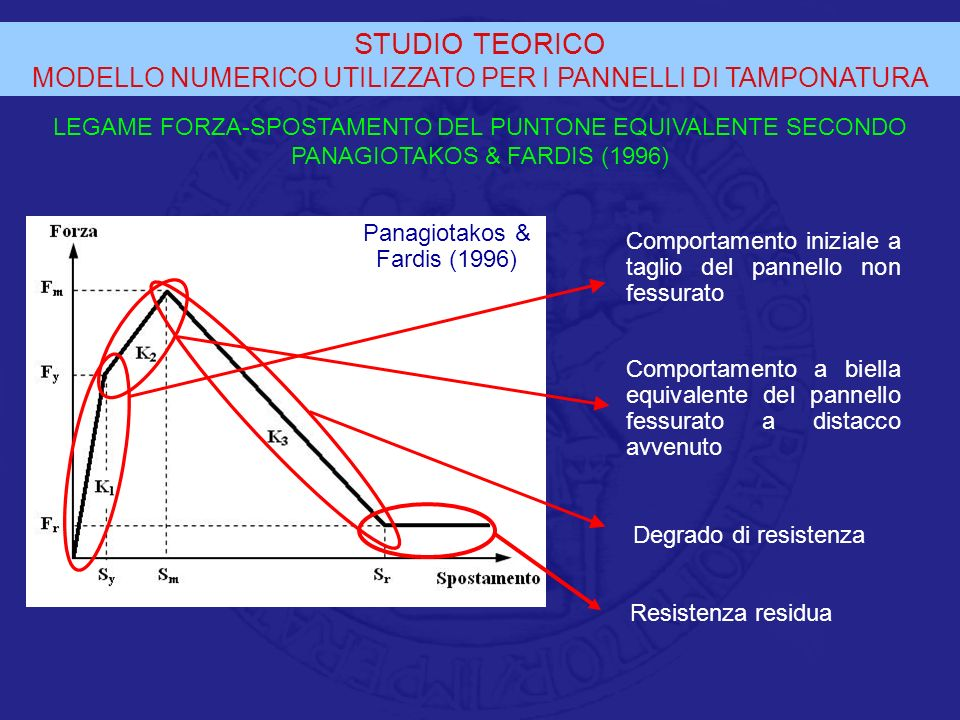 STUDIO TEORICO MODELLO NUMERICO UTILIZZATO PER I PANNELLI DI TAMPONATURA.