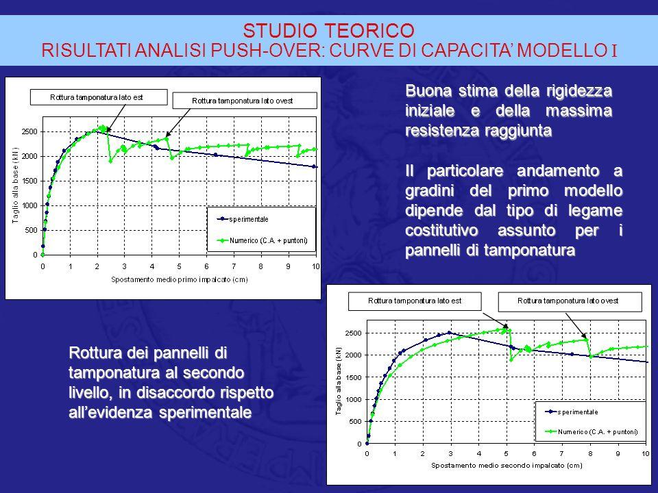 RISULTATI ANALISI PUSH-OVER: CURVE DI CAPACITA' MODELLO I