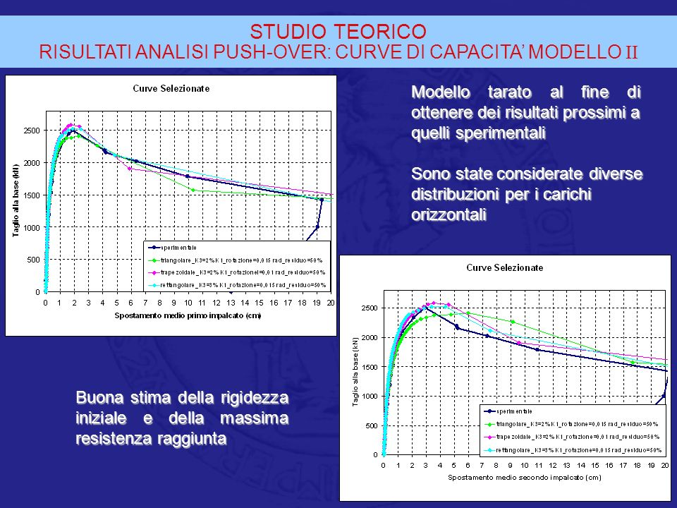 RISULTATI ANALISI PUSH-OVER: CURVE DI CAPACITA' MODELLO II