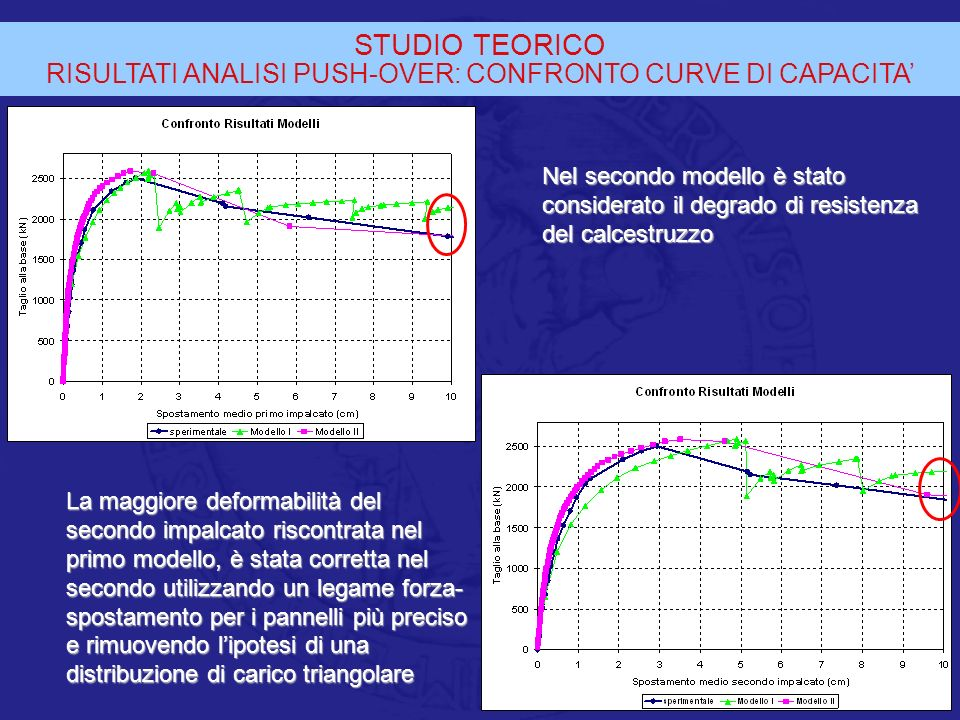 RISULTATI ANALISI PUSH-OVER: CONFRONTO CURVE DI CAPACITA'