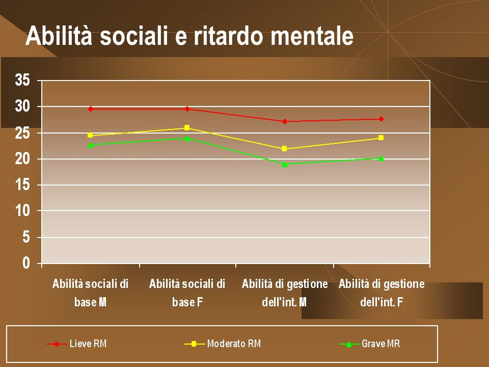 Abilità sociali e ritardo mentale