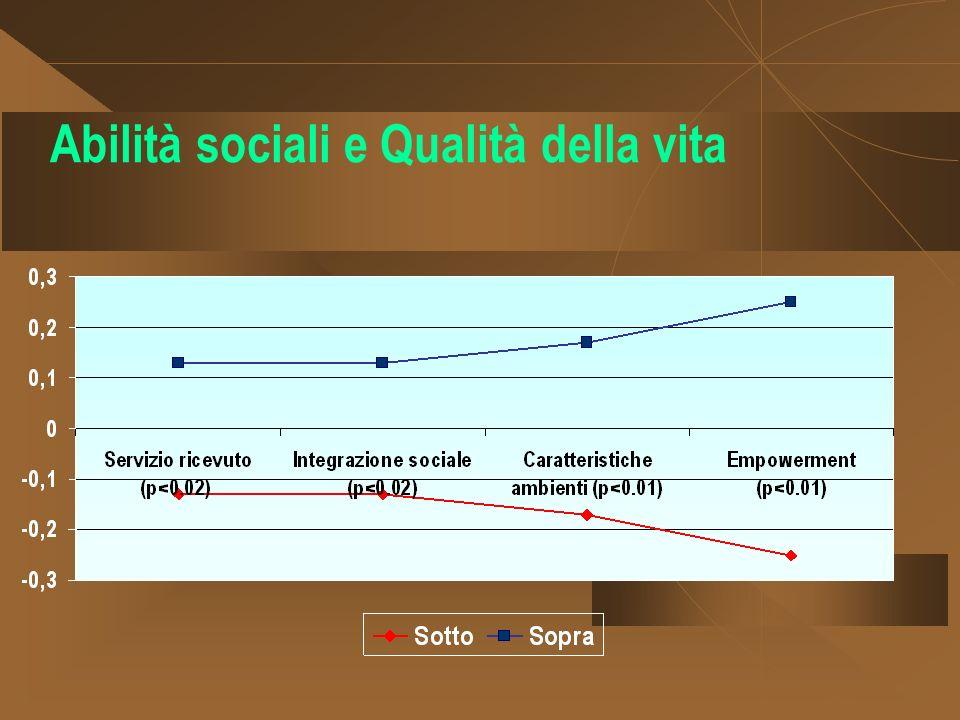 Abilità sociali e Qualità della vita