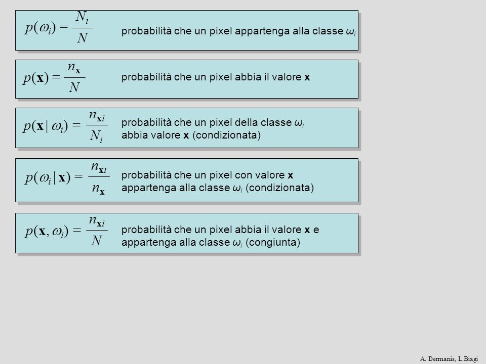 Ni N p(i) = nx N p(x) = nxi Ni p(x | i) = nxi nx p(i | x) = nxi N