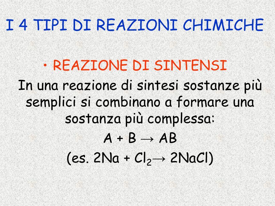 I 4 TIPI DI REAZIONI CHIMICHE