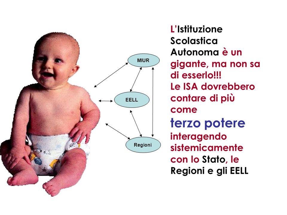 L'Istituzione Scolastica Autonoma è un gigante, ma non sa di esserlo!!!