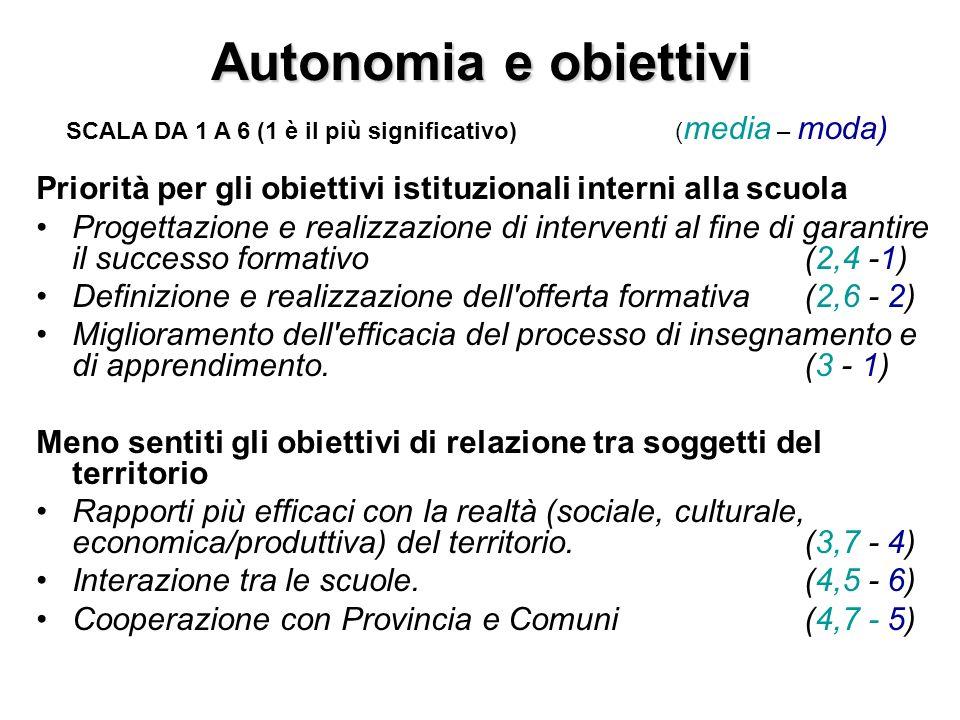 Autonomia e obiettivi SCALA DA 1 A 6 (1 è il più significativo) (media – moda) Priorità per gli obiettivi istituzionali interni alla scuola.