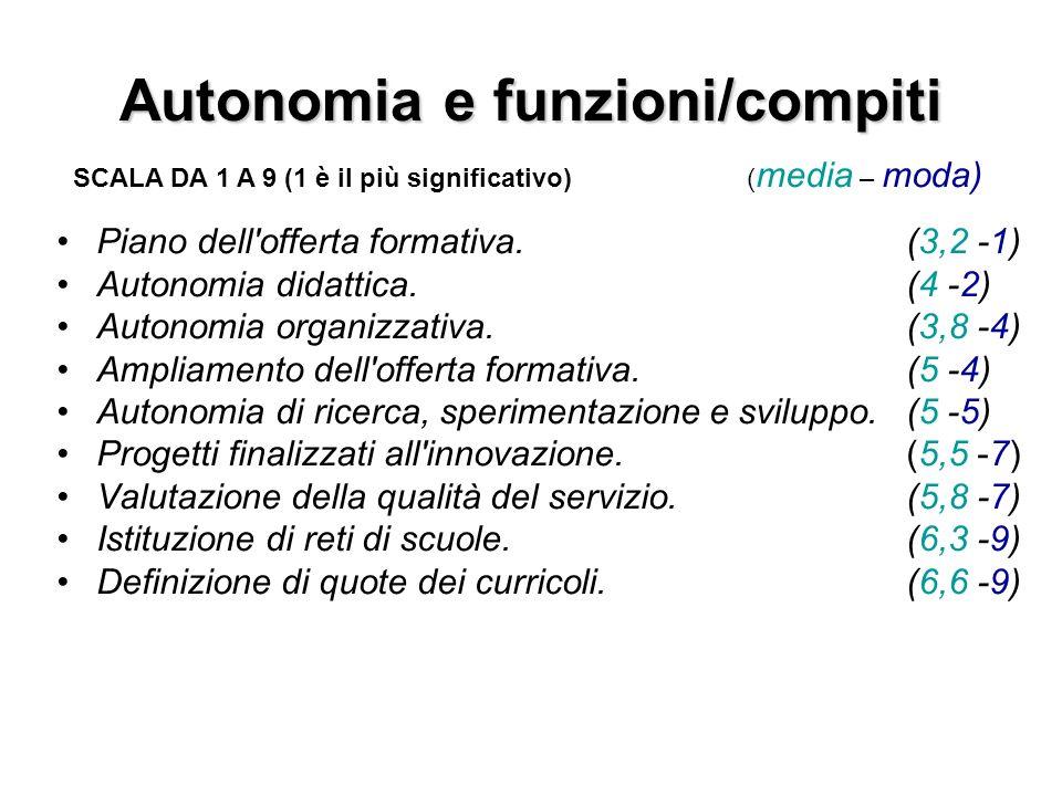 Autonomia e funzioni/compiti
