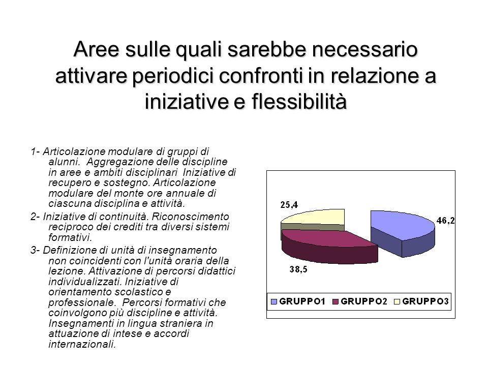 Aree sulle quali sarebbe necessario attivare periodici confronti in relazione a iniziative e flessibilità