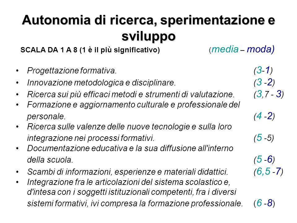 Autonomia di ricerca, sperimentazione e sviluppo