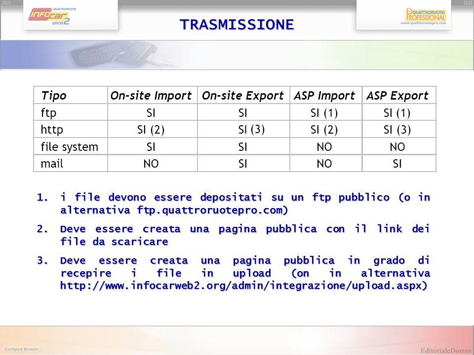 TRASMISSIONE i file devono essere depositati su un ftp pubblico (o in alternativa ftp.quattroruotepro.com)