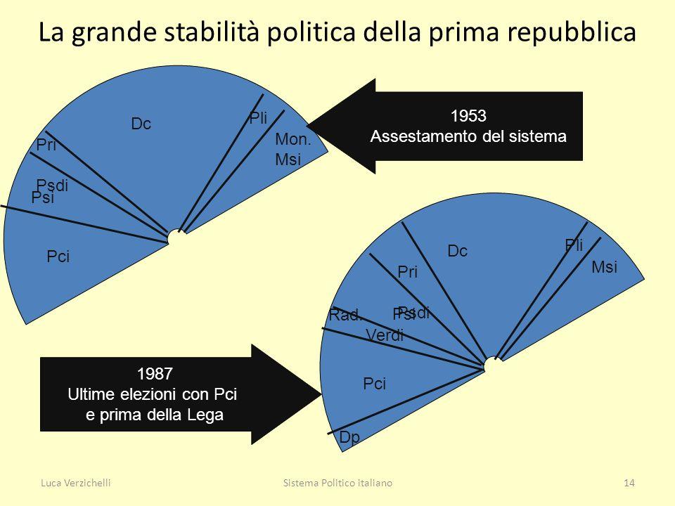 La grande stabilità politica della prima repubblica